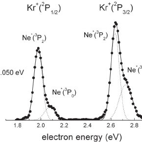 (PDF) Energy dependence of the Penning ionization electron