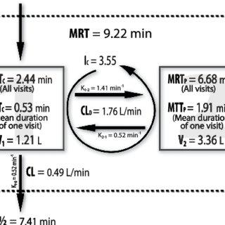 (PDF) Determination of cyanidin 3-glucoside in rat brain