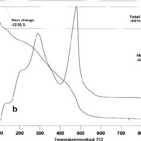 X-ray powder diffraction characterization of HTlc Y Cl (A