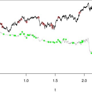 A trajectory of the Ornstein-Uhlenbeck process with jumps