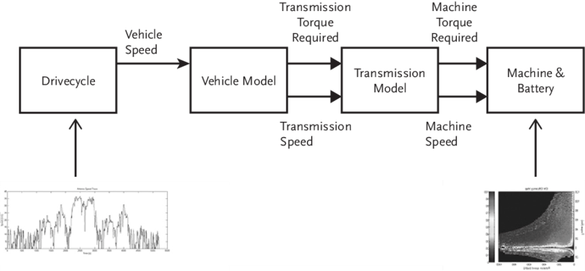 Schematic for a vehicle powertrain model; this can include
