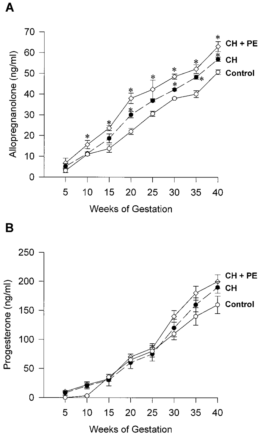 hight resolution of serum allopregnanolone a and progesterone b levels correlate with weeks of gestation
