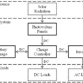 Logical block structure of the SAPV design and estimate