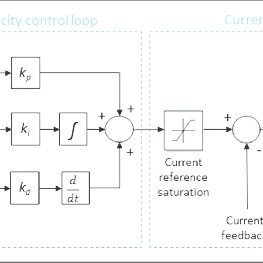 (PDF) Influence of controller parameters on the life of