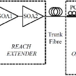 (PDF) An upstream reach-extender for 10Gb/s PON