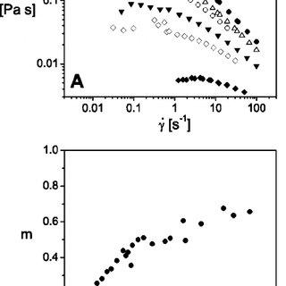 (PDF) Rotational and translational diffusion of