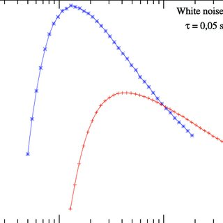 (PDF) Noise effects in two different biological systems