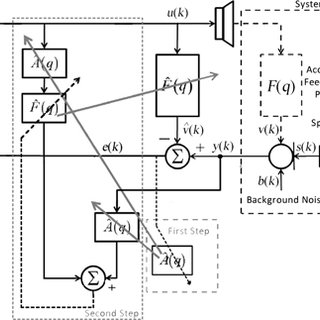 (PDF) Real-time simulation for acoustic feedback