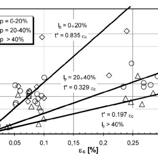 (PDF) ONDA (One-dimensional Non-linear Dynamic Analysis