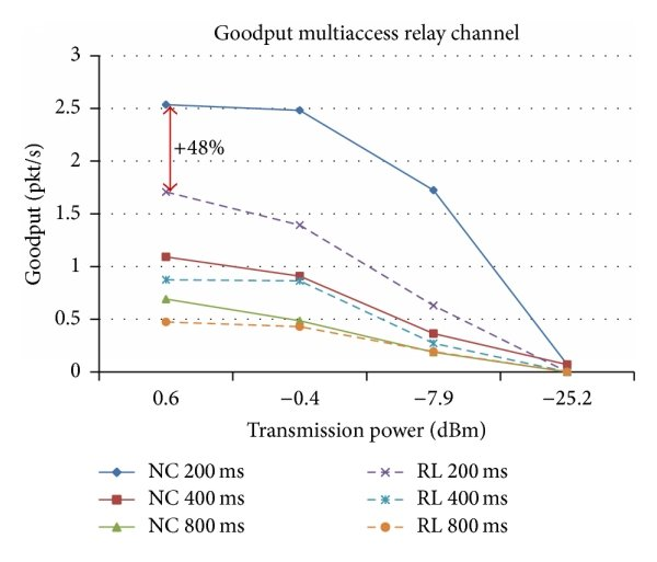 show wireless network diagram