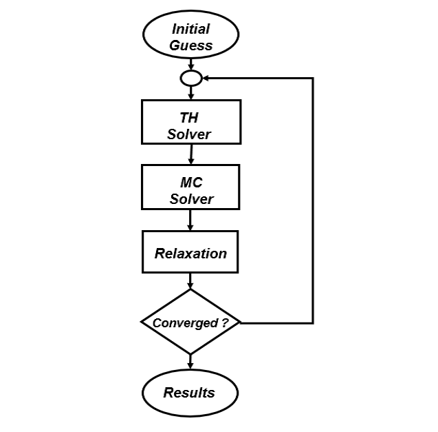 Flow diagram for: (a) Stabilized Picard Iteration. (b