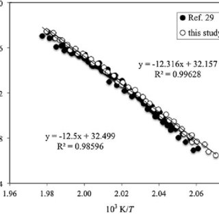 Vapor pressure data for dioctyl phthalate ((*) measured