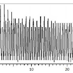 Sound refraction from temperature gradients (Sound