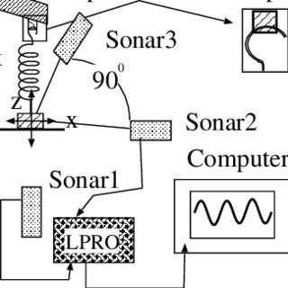 (PDF) The parametric spring-mass system, its connection