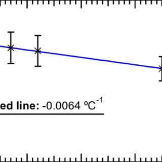 PDFs of Linear Laser Driver transconductance for each of