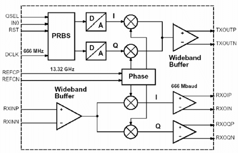 3: Block diagram of the Agere QAM transceiver ASIC [1