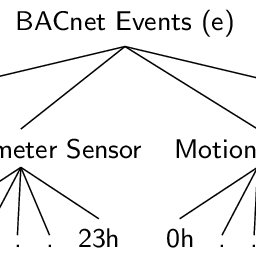 An example of a flow map for BACnet network using the