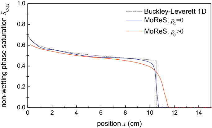 Saturation profiles from a 1D Buckley-Leverett calculation