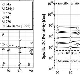 (PDF) Measurement of electrical properties of refrigerants