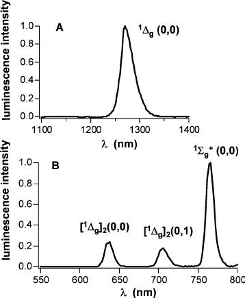 Fig. 2 (A) Time resolved phosphorescence spectrum (30–80 l