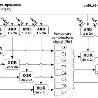 ECC 163 block diagram. Polynomial multiplier (MUL) and ALU