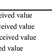 (PDF) The impact of brand heritage on customer perceived value