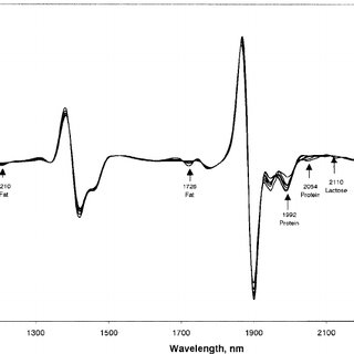 (PDF) Near infrared spectroscopy for biomonitoring: Cow