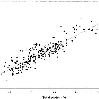 (PDF) Near-Infrared Spectroscopy for Dairy...