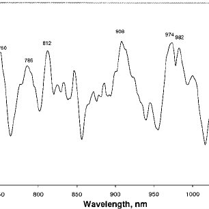 Absorbance of near-infrared spectra: (log1/T) in the 700