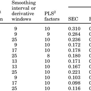 (PDF) Near-Infrared Spectroscopy for Dairy Management