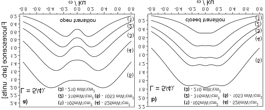 Theoretical calculations of the fluorescence spectra for