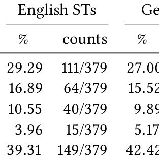 Types of translation shifts in the analyzed English-German