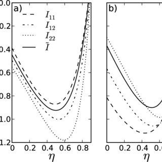Phase diagrams (T ∗ = kT/ε vs. ρ ∗ = ρmσ 3) of the one