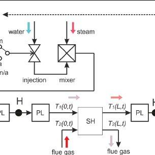 Open loop temperature control MATLAB&Simulink scheme. At a