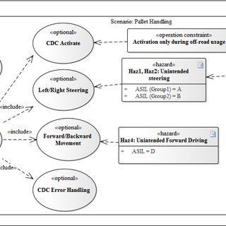 Use Case Diagram: Functional safety related information