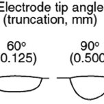(a) Influence of tungsten electrode vertex angle on arc