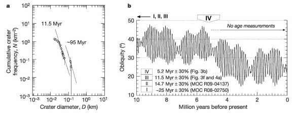 Discovery of a flank caldera and very young glacial
