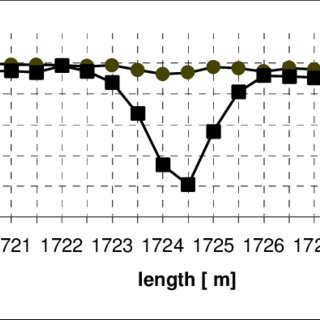 (PDF) Distributed Fibre Optical Temperature Sensing