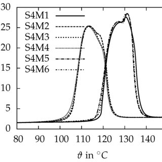 Density ϱ as a function of the temperature ϑ of