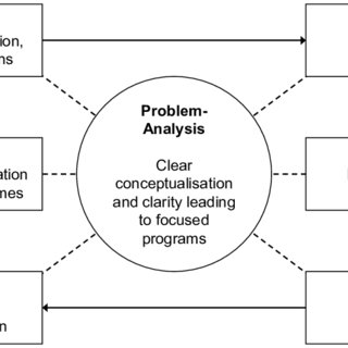 The six phases of the problem-analysis framework