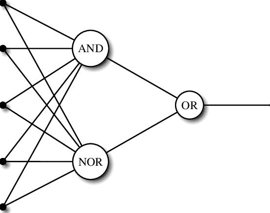 The logic circuit diagram corresponding to Eq. (18), one