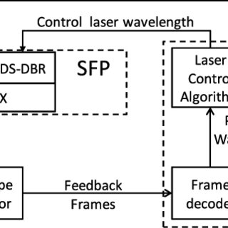 (PDF) First demonstration of a WDM-PON system using full C