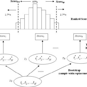 (PDF) Measuring Confidence Intervals for the Machine
