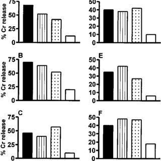 (PDF) Immunization with gp96 from Listeria monocytogenes