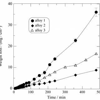 Effect of Nb content upon corrosion rate in 0.5 M H 2 SO 4