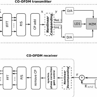 Block diagram of the CO-OFDM system with Matlab/ADS co