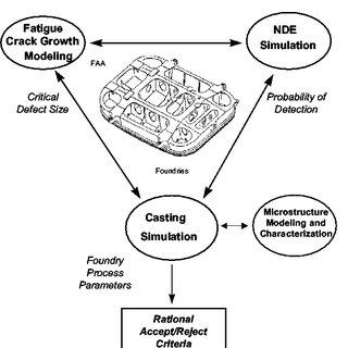Novel design paradigm, integrating nde simulation, casting