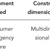 (PDF) Satisfaction measurement instruments for healthcare