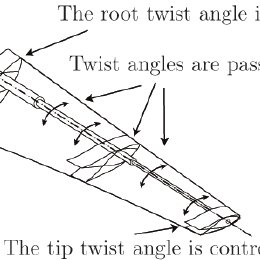 Twist angle as a function of the blade radius for v = 5 m