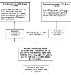 smart study design and flow diagram for case control study doi 10 1371 journal [ 850 x 1250 Pixel ]